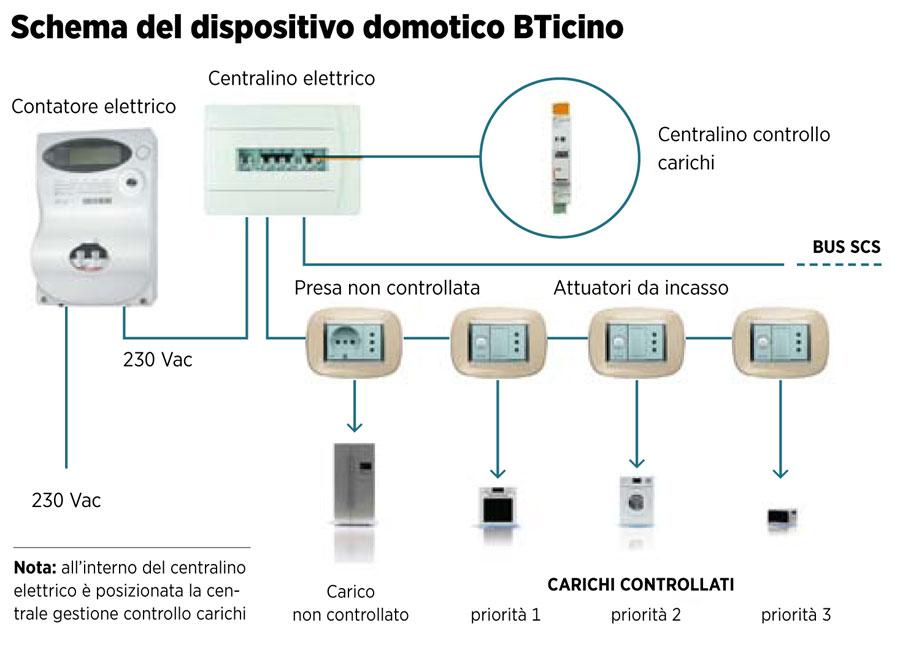 Schema Elettrico Domotica : Le vie maestre del costruire sostenibile tekneco
